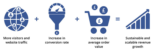ecommerce growth funnel